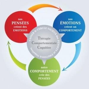 Psychotherapie TCC Montpellier